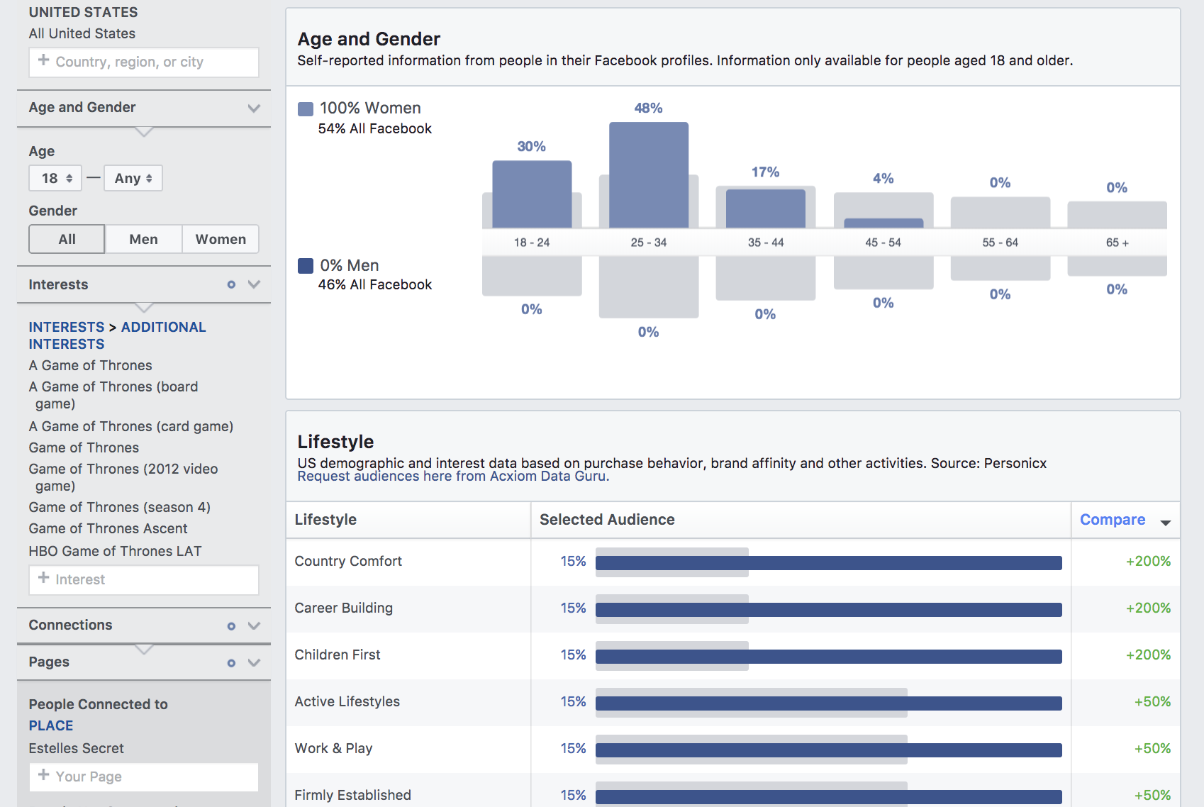 Facebook Audience Interests and Pages