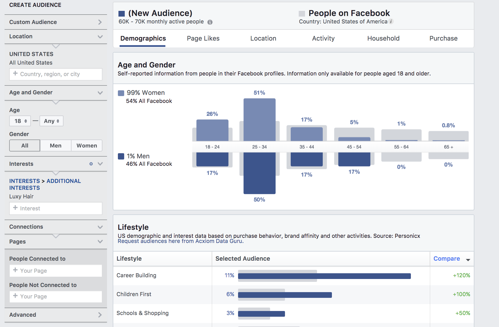 Facebook Audience Competitors Demographics