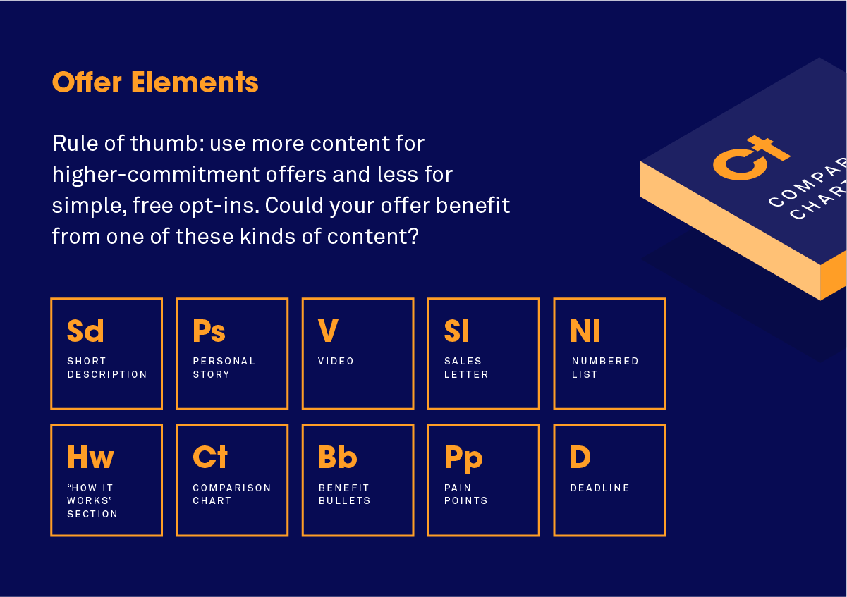 The periodic table of landing page elements and how to use them you can tip the scales by presenting it with the right kind of content which of these offer elements could work for what youre selling or giving away gamestrikefo Choice Image