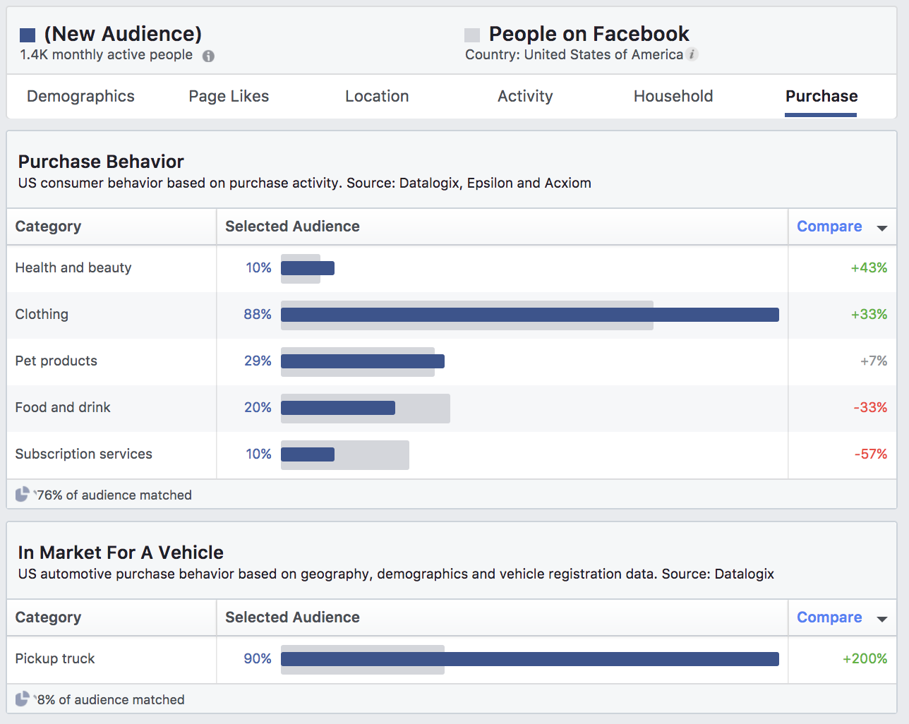 Facebook Audiences Purchase Behavior Insights