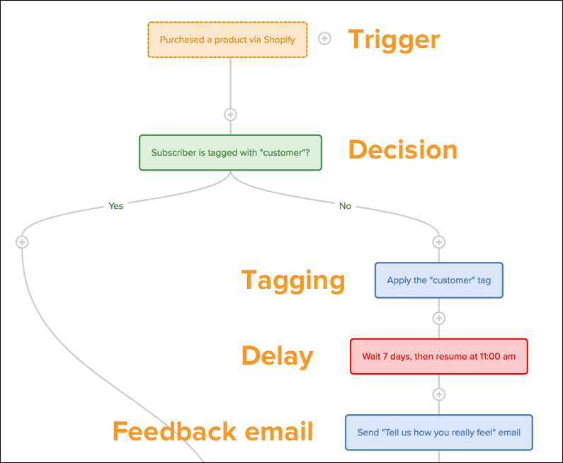 How to Get Customer Feedback Using Email