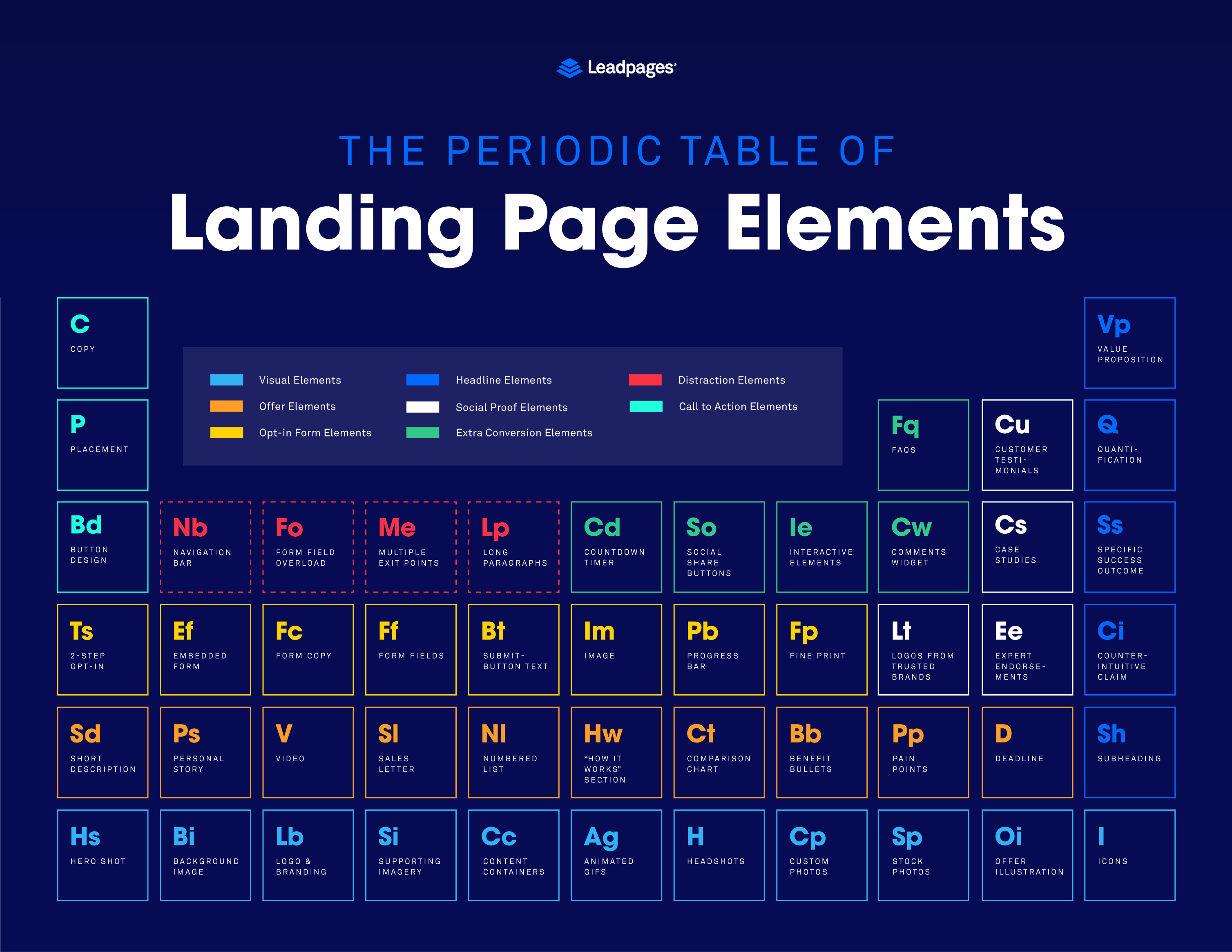 how to use this periodic table of landing page elements